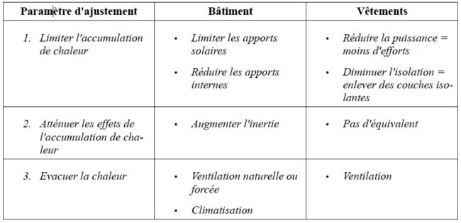 Les vêtements imper-respirants - paramètres