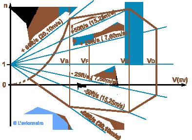 simulation thermique dynamique - domaine de vol