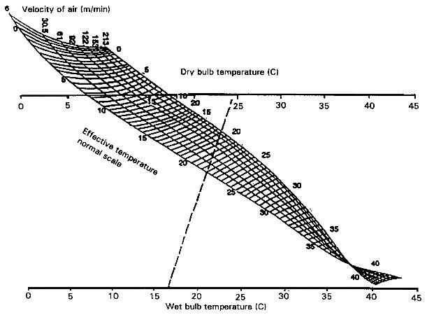 climatisation - température ressentie