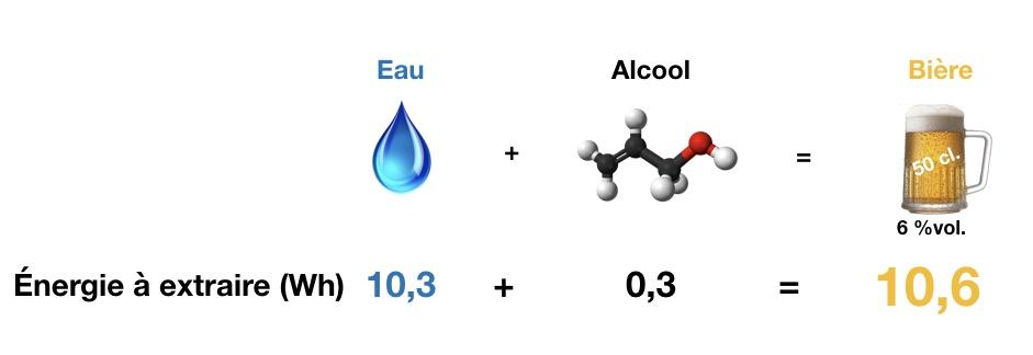 bière - formule