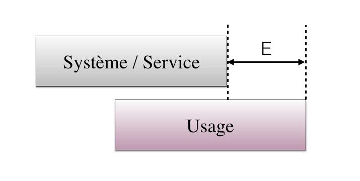 Performance - schéma